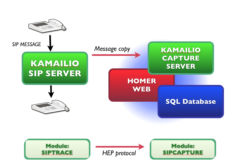 Overview of Kamailio and Homer working together. TO the left is a production server with users placing calls. Copies of the messages are sent to the server on the right, that captures them and displays call flows.