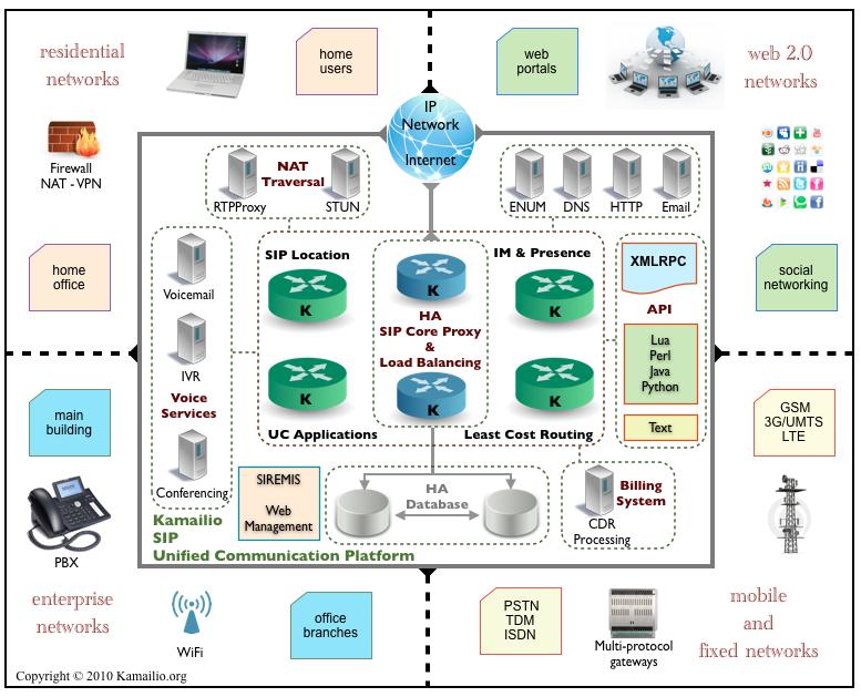 Features | Kamailio (OpenSER) <b>SIP</b> Server